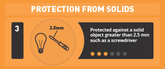 Protected against a solid object greater than 2.5mm such as a screwdriver.